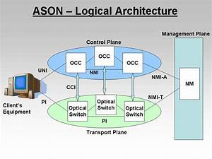 Logical Vs Physical Network Diagram