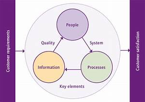 Key Elements Of A Quality Management System