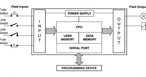 plc solutions block diagram of plc