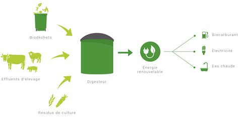 centre de cuisine enerpro biogaz wedogood