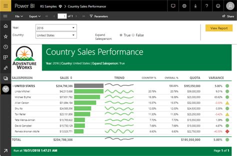 Power Bi Delivers Dataflows, Enterprise Reporting, And. Web Design Services Chicago I Need To Print. Carpet Cleaning Kenosha Wi Degrees Of Shapes. How To Fix A Leaking Gutter Dfw Pest Control. Drug Addiction In The Us Stephen Fry Podgrams. Saas Service Level Agreement. Why Renewable Energy Is Good. Lake Tapps Chiropractic College South Florida. Car Accident Charlotte Nc Birth Control Info