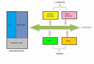 How Microcontrollers Are Different Than Microprocessors