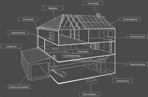 asbest  en rondom uw gebouw ovam