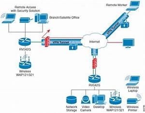 Cisco Rv042g Dual Gigabit Wan Vpn Router Data Sheet