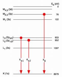 K Alpha Linie Berechnen : siegbahn notation wikipedia ~ Themetempest.com Abrechnung