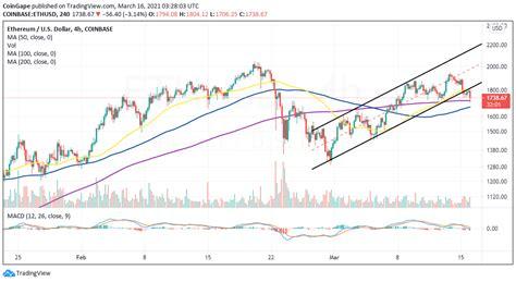 Ethereum Price Forecast: ETH breakdown intensifies as ...