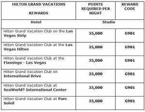 Hilton Hhonors Comprehensive Reward Charts Loyalty Traveler