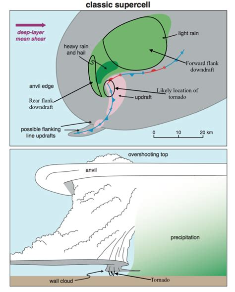Simple Thunderstorm Diagram by Supercell Thunderstorm