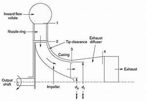 Radial Turbine