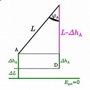 Delta G Berechnen : kreisbewegung leifi physik ~ Themetempest.com Abrechnung