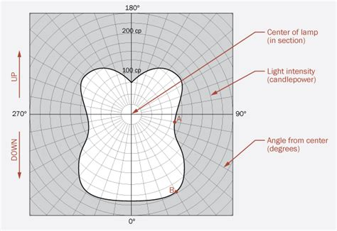 light distribution curves archtoolbox com