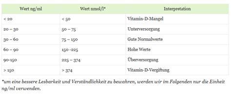 vitamin  werte dr schweikart verlag