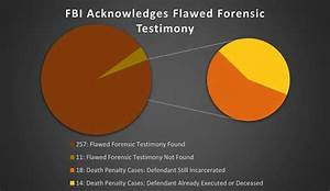 Review Shines Light on FBI's Flawed Forensic Testimony ...