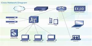 1  A Typical Wide Area Network