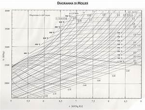 Diagramma Di Mollier Pdf