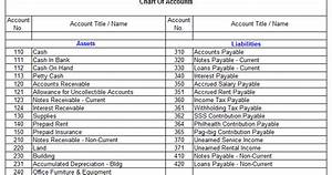 Wbbbb Accounting  U0026 Management Services  The Chart Of Accounts