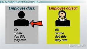 College Graduate Resume Example What Is Instantiation In Java Definition Example