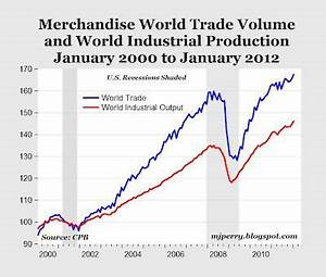 World Trade And Output Set New Records In January ...