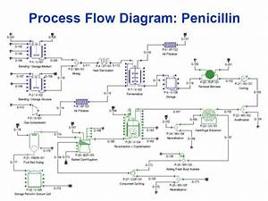 Hcl Synthesis Process Flow Diagram