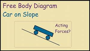 Free Body Diagram Of Car On A Slope