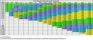 Bandsaw Blade Calculator