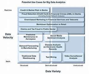 Big Data is the Answer – What was the Question?