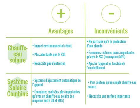 le halogene avantages et inconvenients panneau solaire thermique greenmatch