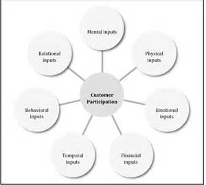Customer-Integrated Business Models: A Theoretical