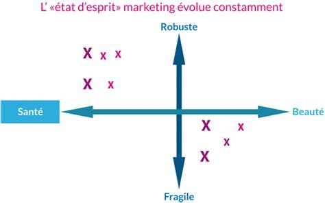 si鑒e social d une entreprise le positionnement du produit cours marketing