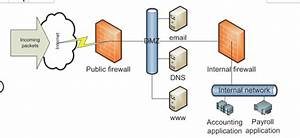 Solved  Look At The Diagram Below  Note What Servers Are I