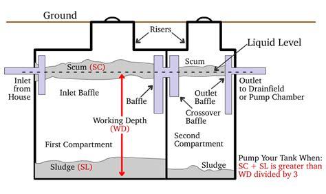 septic tank pumping septic pumping a sani can