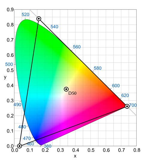 prophoto rgb color space wikipedia