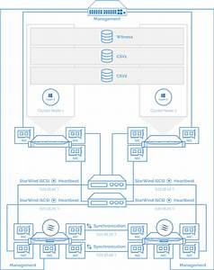 Starwind Virtual San Compute And Storage Separated With