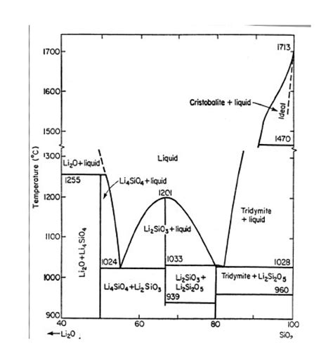Li2o Phase Diagram by Ga2o3 Lewis Structure Economical Home Lighting