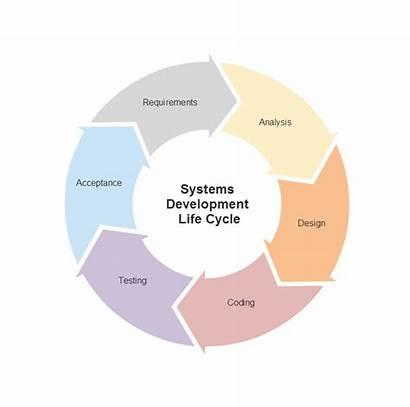 Diagram Lean Software Cycle Smartdraw Six Sigma