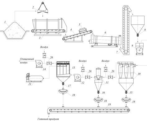 Читать диплом по технологии машиностроения Разработка автоматического управления процесса сушки полидисперсных материалов во.