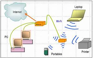 Wireless Router Connection Diagram