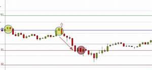 Pivot Punkte Berechnen : pivot punkte im trading nutzung als handelstool oder hokuspokus trading treff ~ Themetempest.com Abrechnung