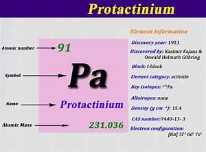 Chemistry Symbols Valency Chart Protactinium Element