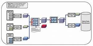 Using Logical Data Models For Data Integration Modeling
