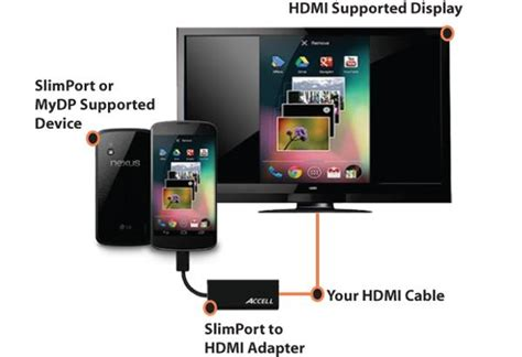 how to connect phone to tv using usb slimport to hdmi adapter accell