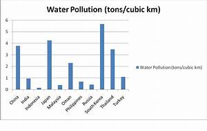Graphs/Charts | Eco Water Pollution