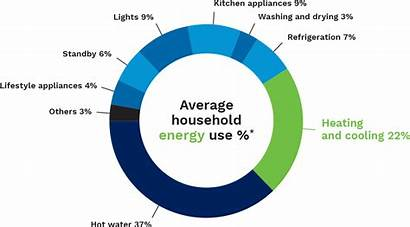 Energy Save Chart Pie Average Heating Electricity