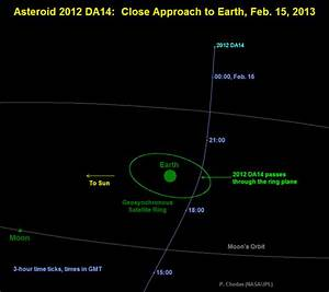 Asteroid to Make a Record Close Approach to Earth on ...