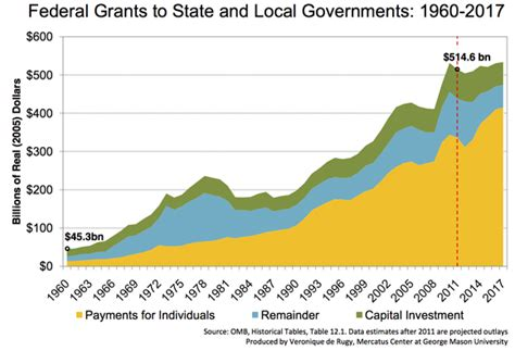 The Fiscal Interplay Between Federal, State, And Local