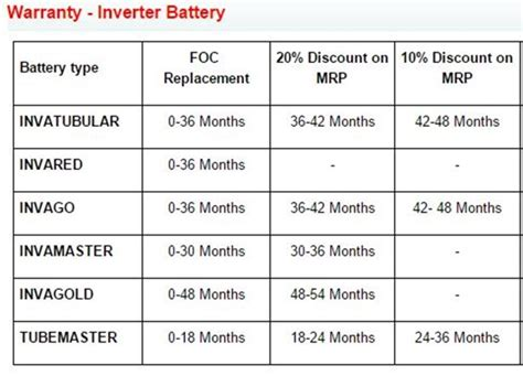 Reasons To Buy Exide Master Tall Tubular  Ee  Battery Ee