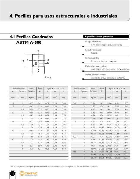 CATALOGO DE PERFILES CINTAC PDF