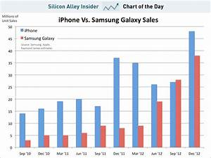 CHART OF THE DAY: How Many Times Has Samsung's Galaxy Line ...