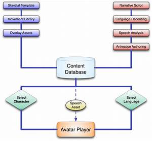 Production Workflow Architecture For The Avatar System  The Diagram