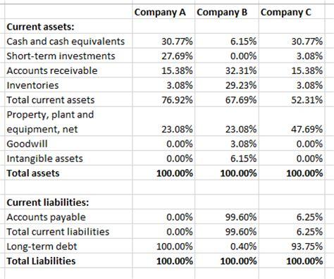 common size balance sheet   invest